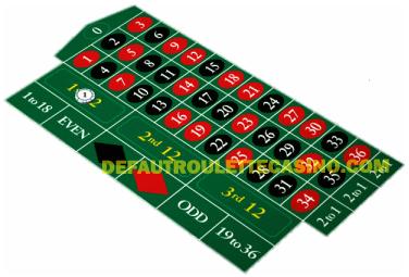 défaut casino roulette - low bet